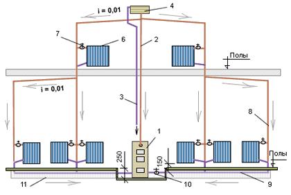 Схема отопления склада